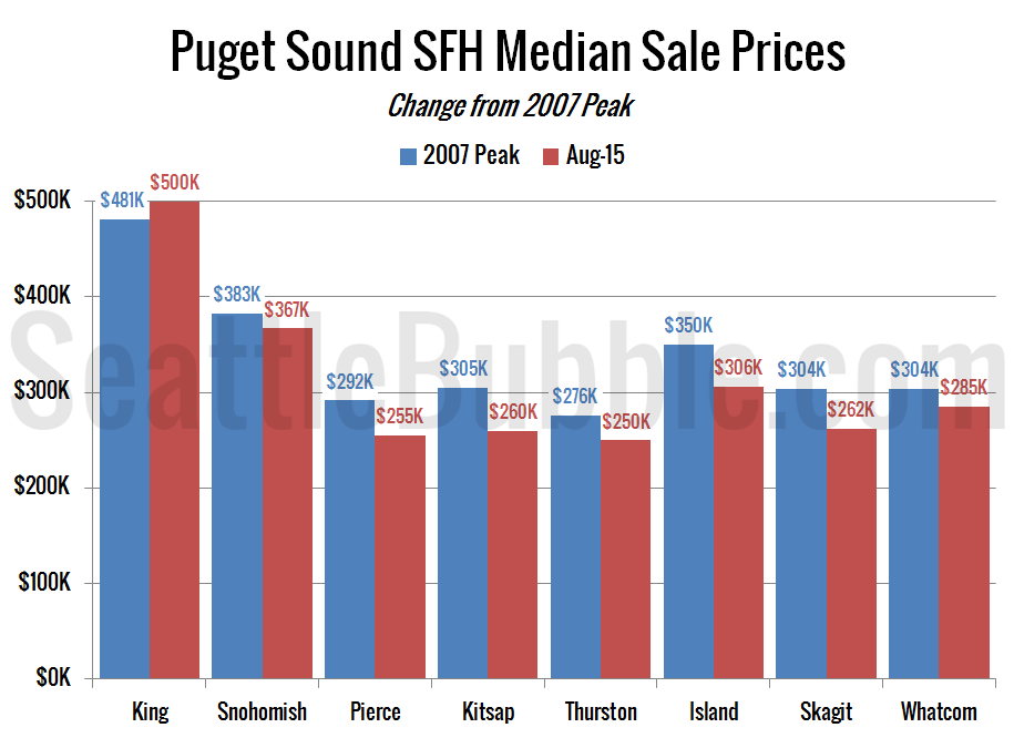 Around-the-Sound-Peak-Price_2015-08