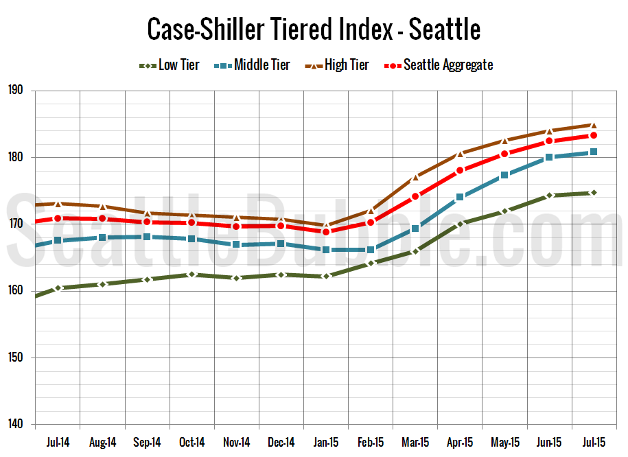 Case-Shiller_SeaTiers-Zoomed_2015-07