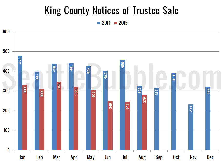 Preview_2015-08_Notices-Trustee-Sale