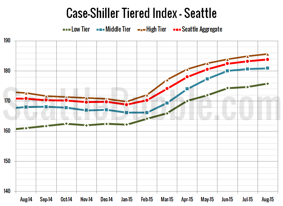 Case-Shiller_SeaTiers-Zoomed_2015-08