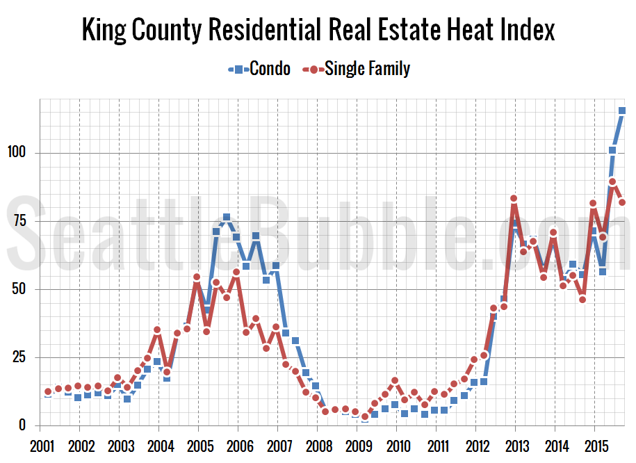 Heat-Index_King_2015-Q3