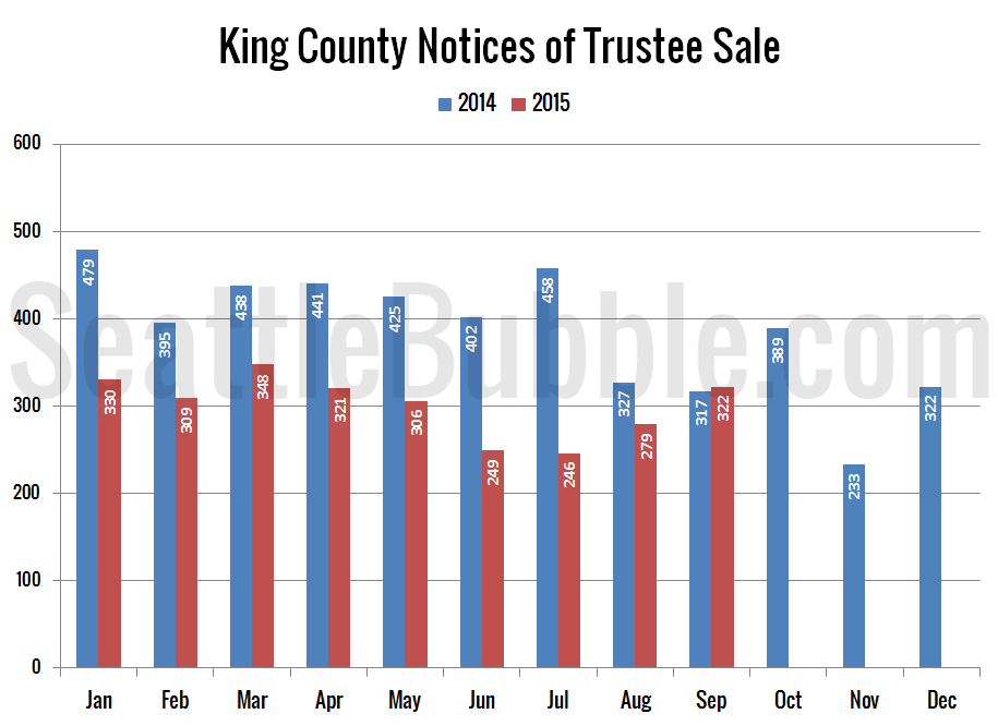 Preview_2015-09_Notices-Trustee-Sale