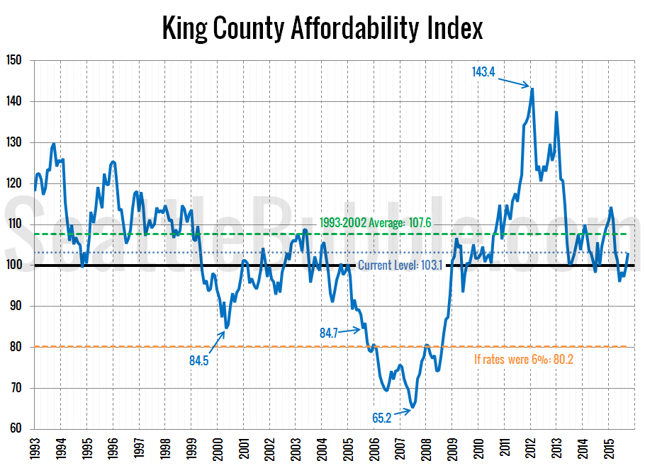 Affordability-Index_2015-10