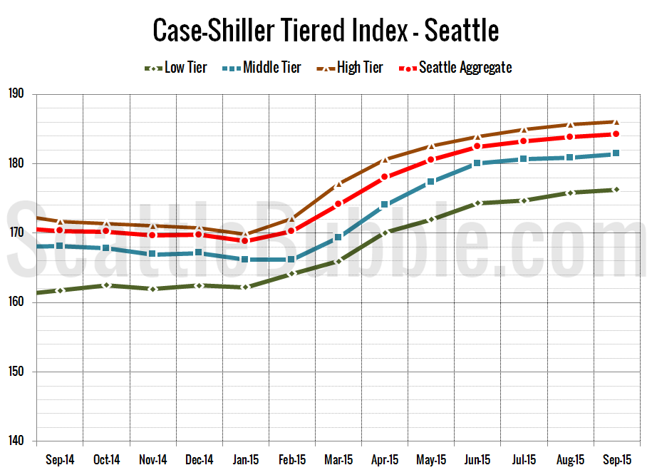 Case-Shiller_SeaTiers-Zoomed_2015-09
