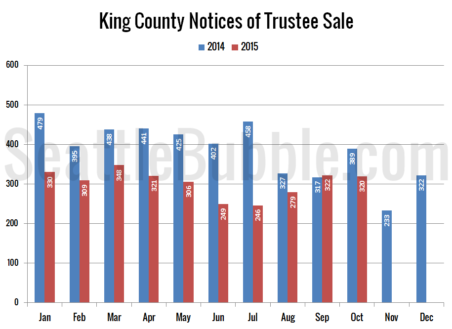 Preview_2015-10_Notices-Trustee-Sale