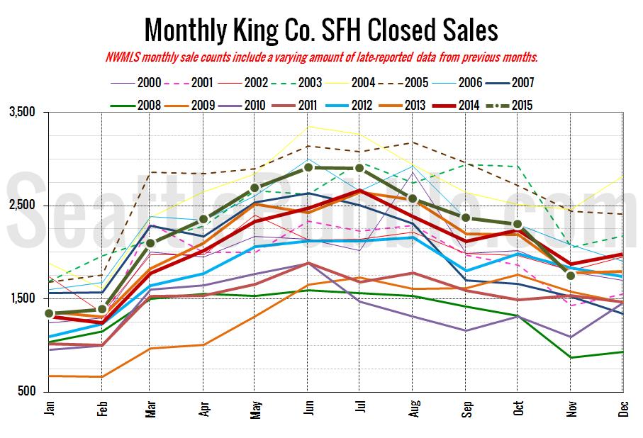 KingCoSFHClosed2015-11