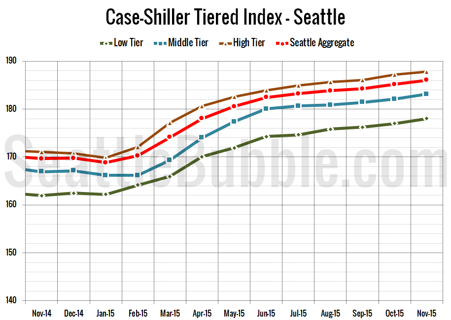 Case-Shiller_SeaTiers-Zoomed_2015-11