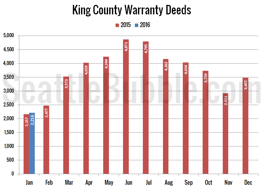Preview_2016-01_Warranty-Deeds