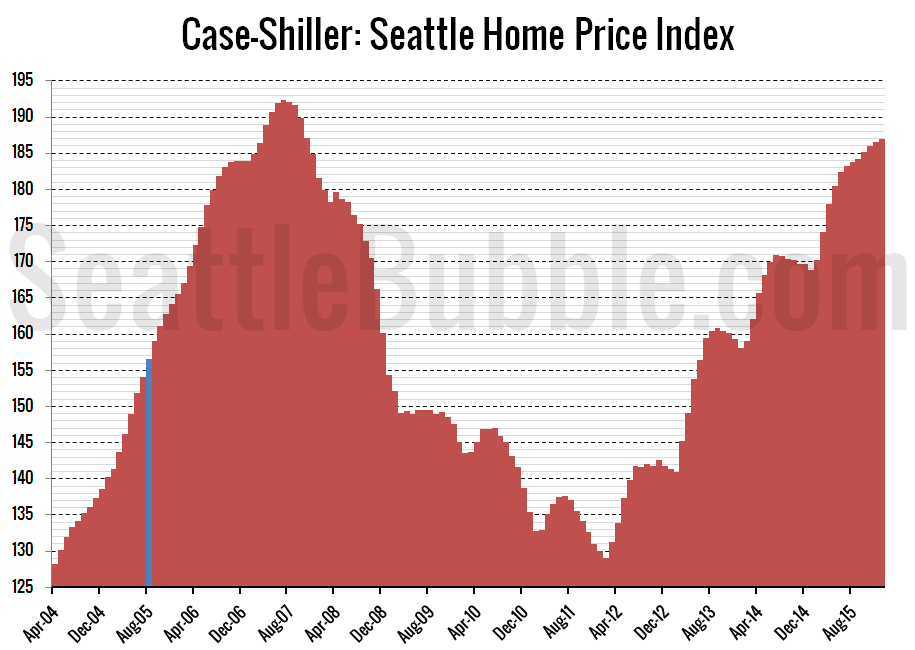 Case-ShillerHPI_Seattle-Reverting_2016-01