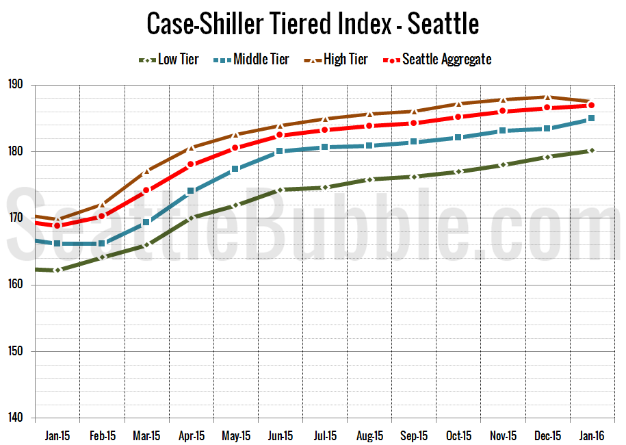 Case-Shiller_SeaTiers-Zoomed_2016-01