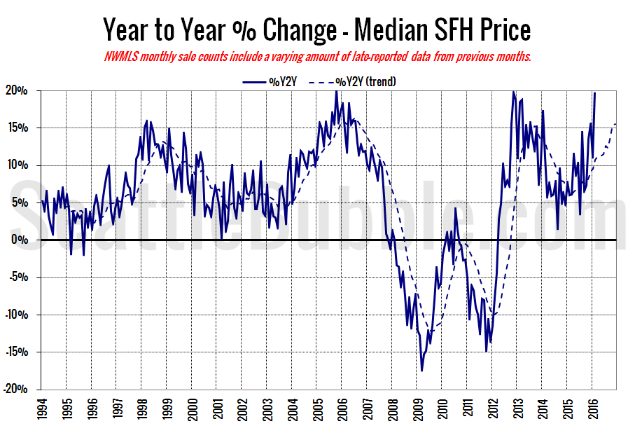 King County SFH YOY Price Change