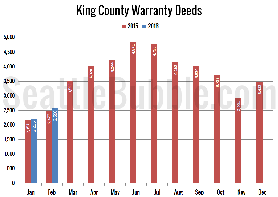 Preview_2016-02_Warranty-Deeds