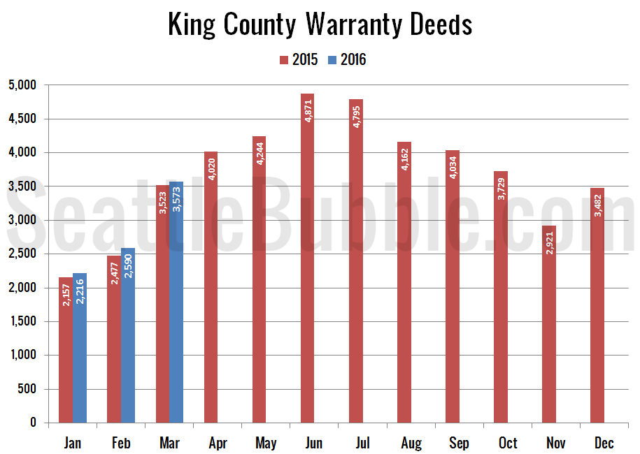 Preview_2016-03_Warranty-Deeds