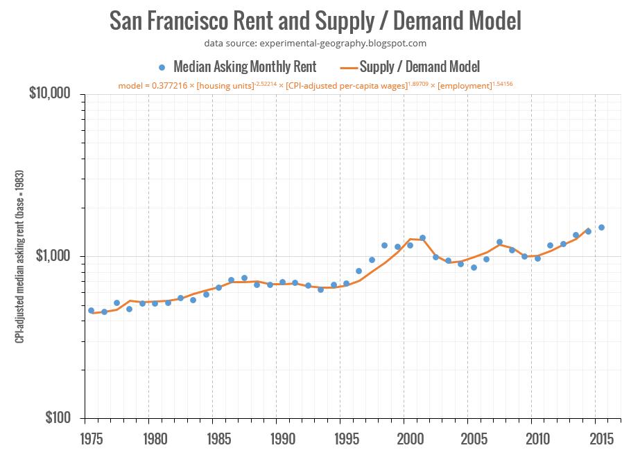 Eric Fischer: San Francisco Housing Model