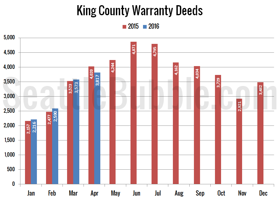 Preview_2016-04_Warranty-Deeds