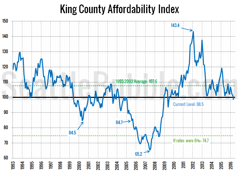 Affordability-Index_2016-05