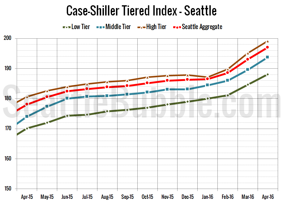 Case-Shiller_SeaTiers-Zoomed_2016-04