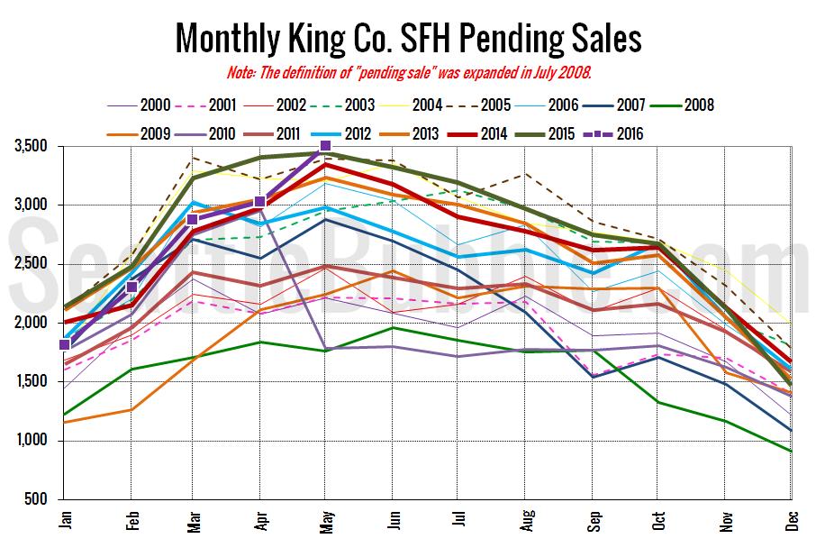 KingCoSFHPending2016-05