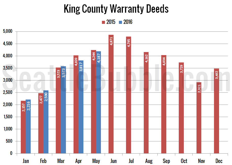 Preview_2016-05_Warranty-Deeds