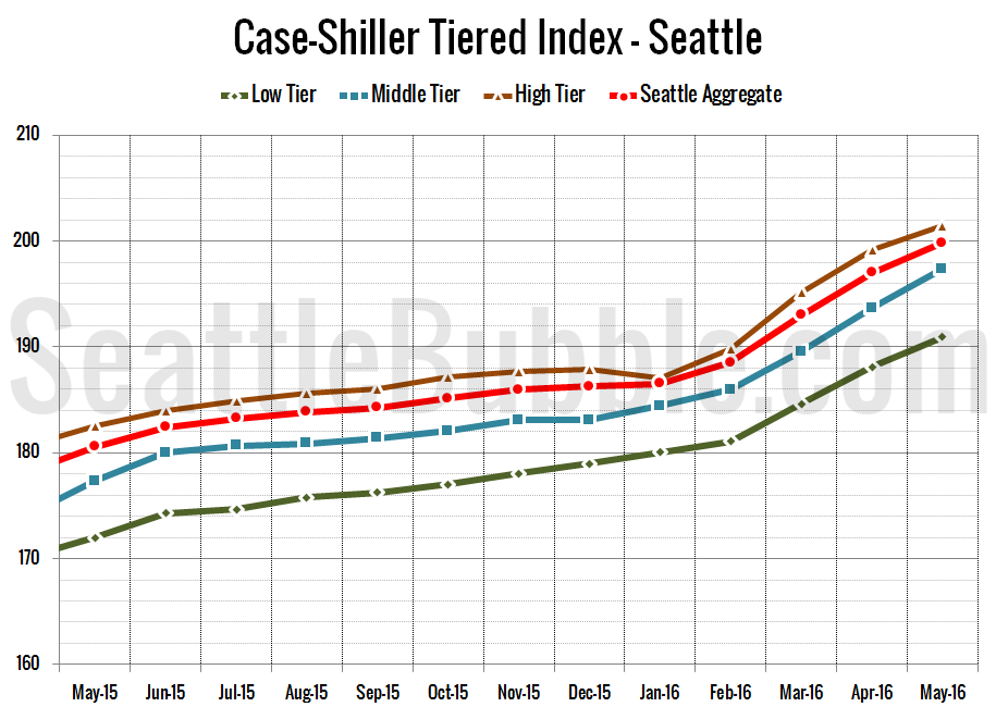Case-Shiller_SeaTiers-Zoomed_2016-05