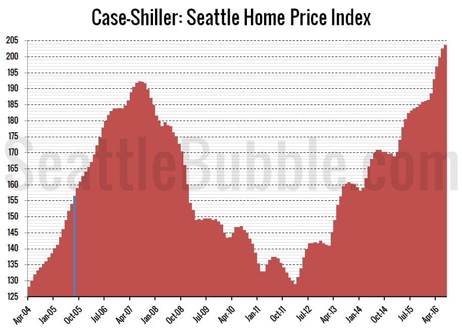 case-shillerhpi_seattle-reverting_2016-07