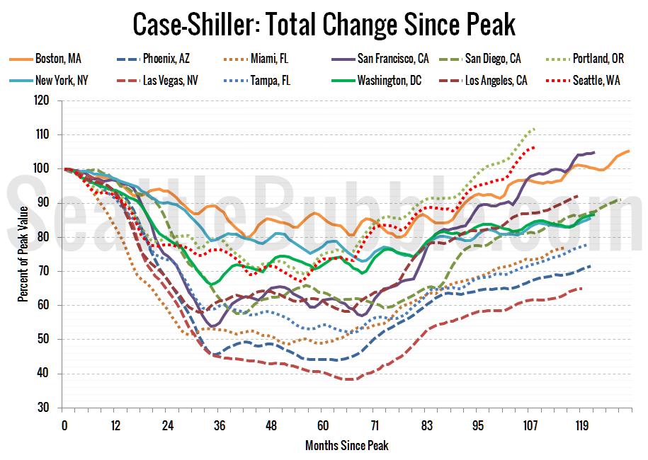 case-shillerhpi_decline-from-peak_2016-08