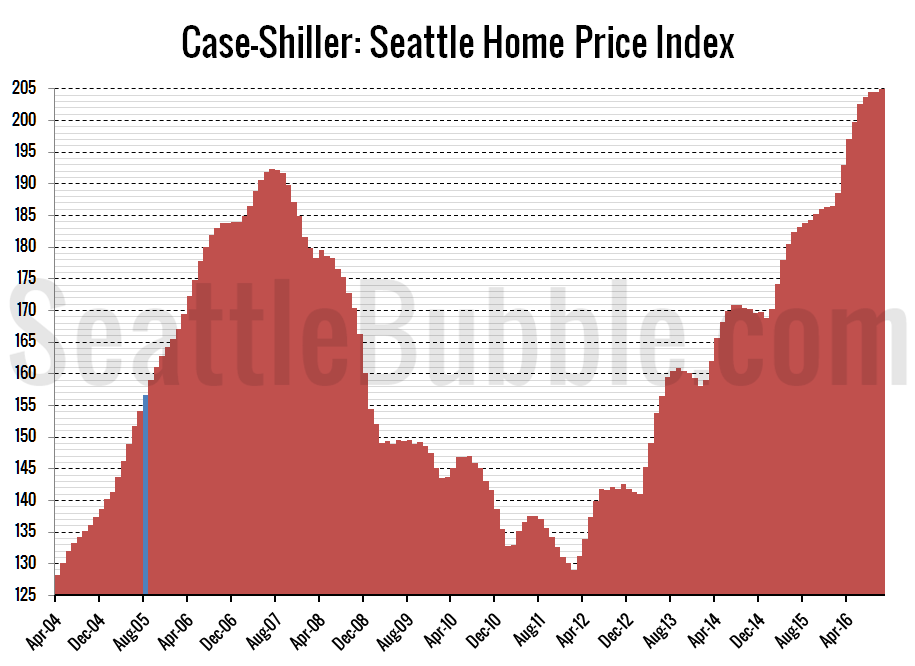 Case-Shiller: Seattle Home Prices Strong In October ...
