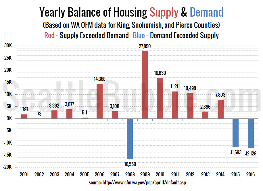 Seattle Area: Yearly Balance of Housing Supply & Demand