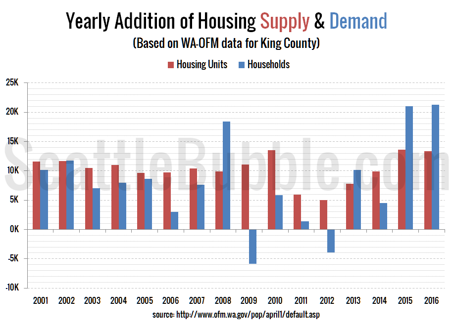King County: Yearly Addition of Housing Supply & Demand
