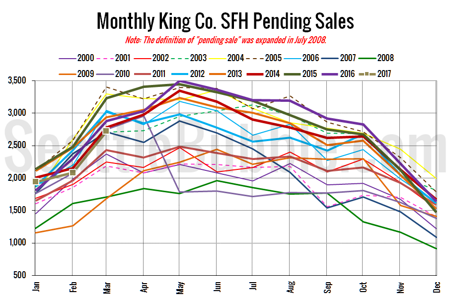 King County SFH Pending Sales
