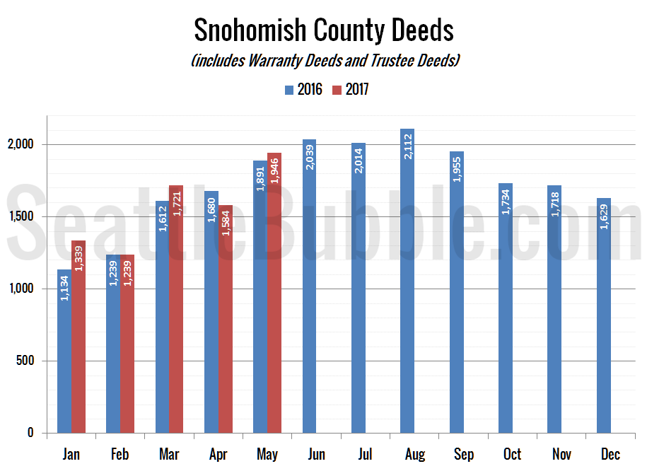 Snohomish County Deeds