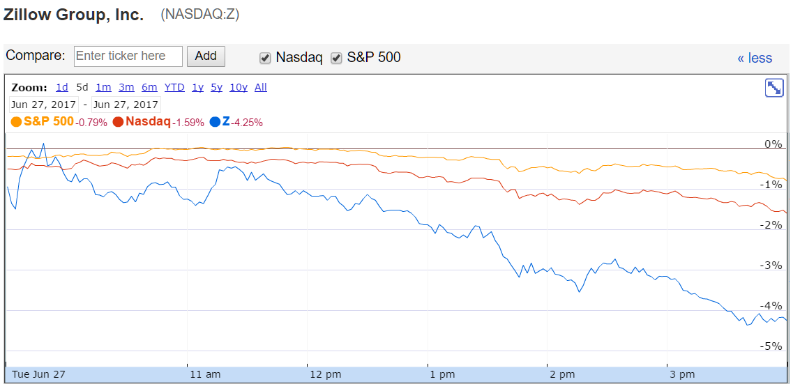 Zillow stock performance during the day of the McMansion Hell threat fallout
