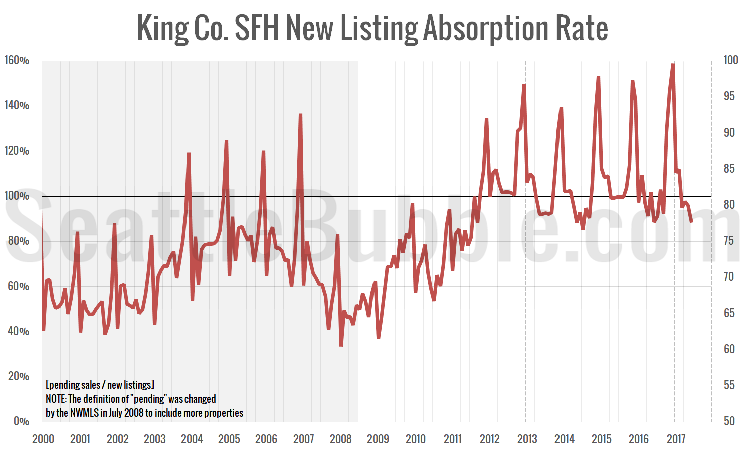 King Co. SFH New Listing Absorption Rate