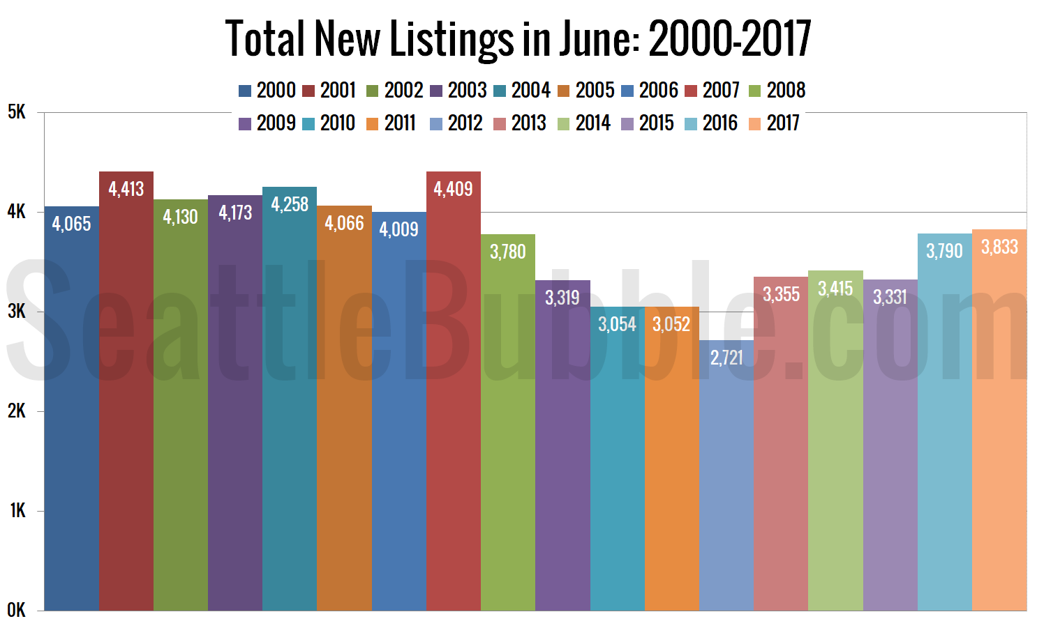 Total New Listings in June: 2000-2017