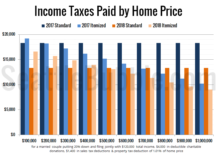 Income Taxes Paid by Home Price