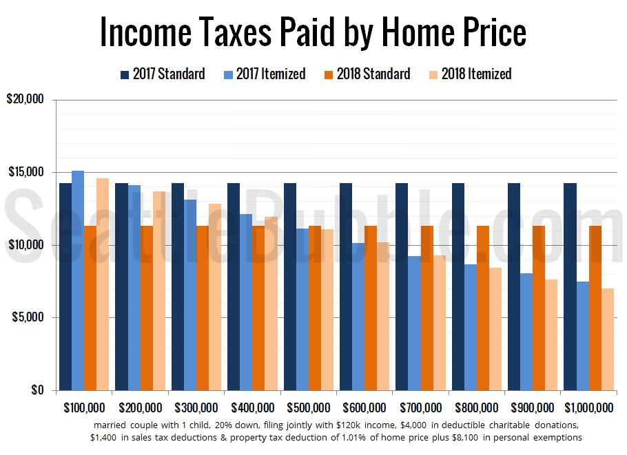 Income Taxes Paid by Home Price (with elimination of exemptions and expanded child tax credit)