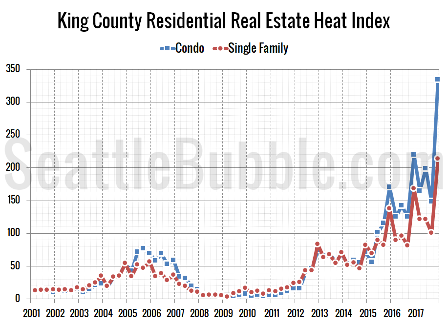 King County Residential Real Estate Heat Index