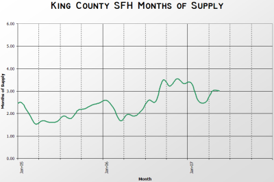 King County SFH MOS