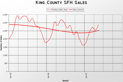 King County SFH Sales