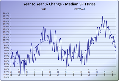 King County Median Home Price, YOY Change