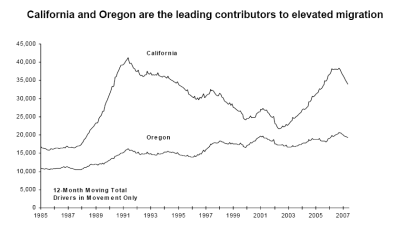 California and Oregon are the leading contributors