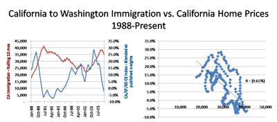 CA Emigration