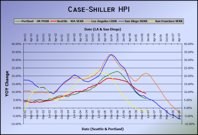 Case-Shiller HPI for West Coast Cities