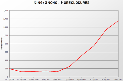 King/Snohomish Foreclosures
