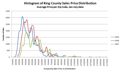 King County Sales Histogram