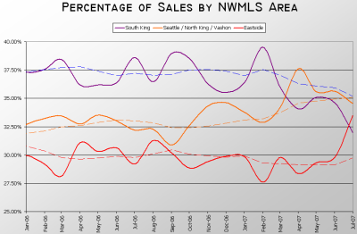 NWMLS King County Sales Breakdown 01.2006-07.2007