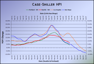 Case-Shiller HPI July 2007