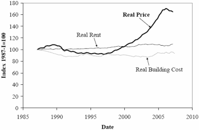 Home Prices vs Rent vs Construction Costs
