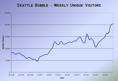 Seattle Bubble Weekly Hits