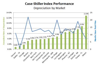 Case-Shiller Declining Cities